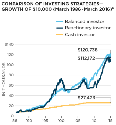 Comparison of investing strategies - Growth of $10,000 (March 1986-March 2016)